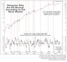 Stocks And The Economy