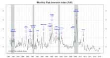"Risk Aversion Index: New ""Higher Risk"" Signal"