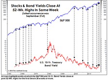 Stocks Not Yet Yielding To Yields