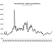 Health Care Strength... More Than Biotech?