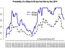 No Taper—More Downside Likely On The 10-Year & Higher Volatility Ahead