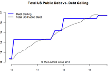 Debt Ceiling—Weakness Before But Strength After Resolution