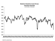 Valuation Dispersions Reach 2009 Levels