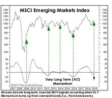 "Adding Some Emerging Markets On A ""Rent-to-Own"" Basis"
