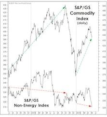 Non-Energy Commodities Signal A Major Slowdown
