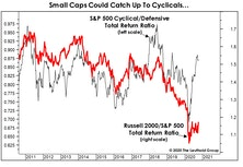 Small Cap Catch-Up?