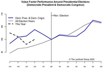 Election—Another Chance For Value