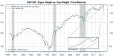 S&P 500: Equal Weighted Index Slightly Better in January