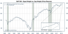 S&P 500: Cap Weighted Outperforms For The Second Month In A Row