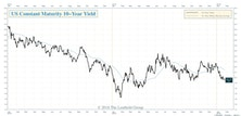 Market's Message To The Fed: Stop The Tightening!