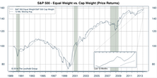 S&P 500: Equal Weighted Index Continues To Excel