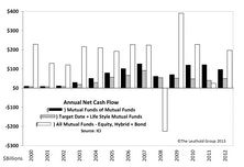 Target Date Funds Impacting Industry Fund Flows